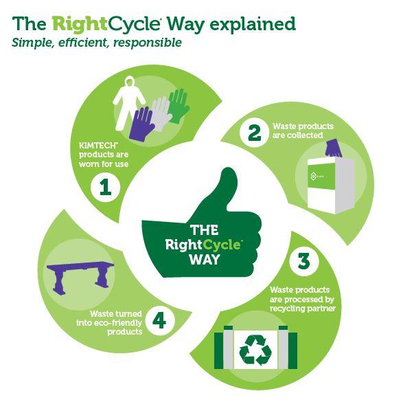 The RightCycle* Way to Recycle PPE