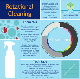 Rotational Cleaning Infographic